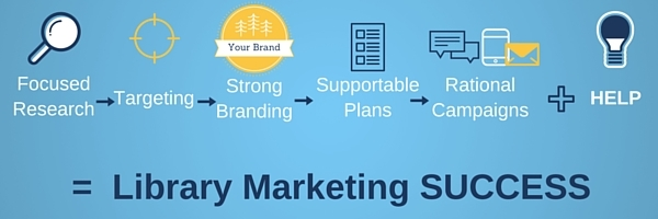 Library Marketing Success Equation