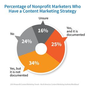 nonprofit content marketing strategy research CMI
