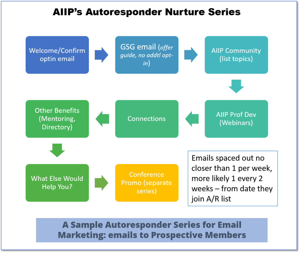 Email marketing term autoresponder example