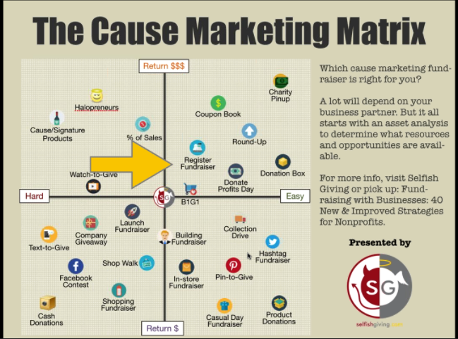 Cause or Nonprofit Marketing Matrix