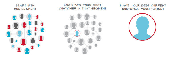 B2B marketing segments strategy