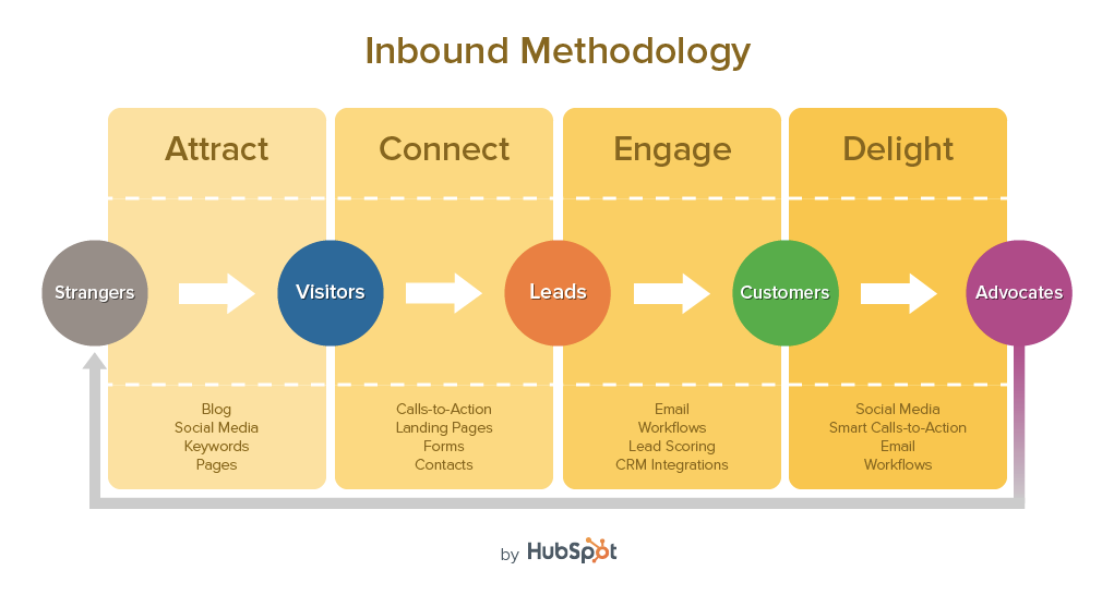 HubSpot Inbound Marketing Cycle