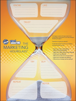 John Jantsch DuctTape Marketing Hourglass Marketing cycle