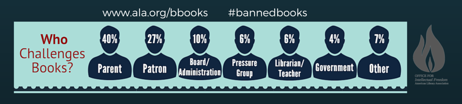Who challenges or tries to ban books infographics