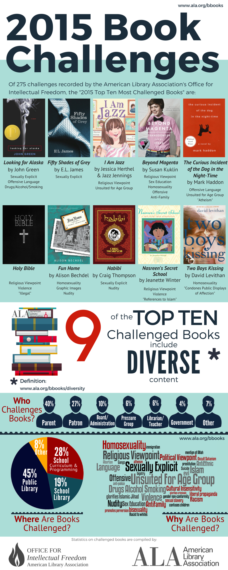 Top Ten Challenged Banned Books of 2015 infographic