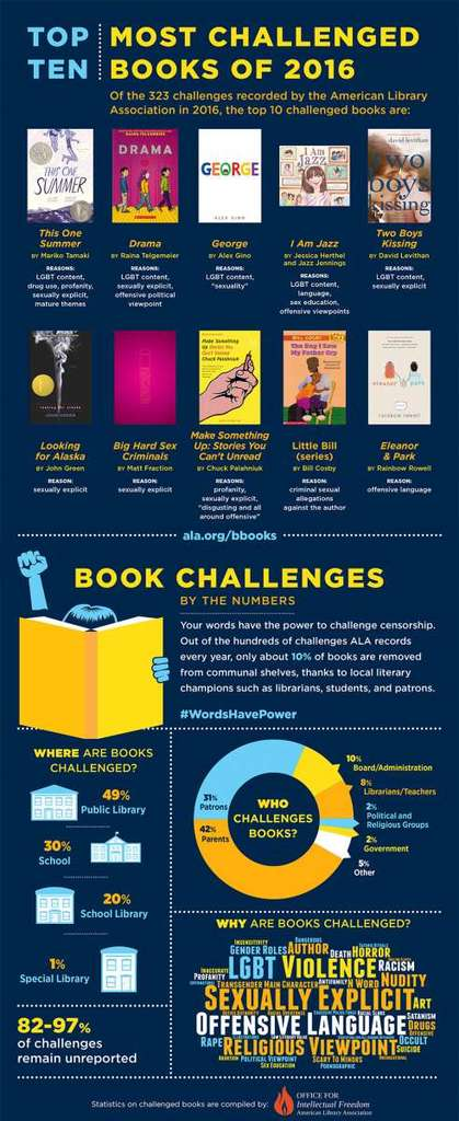 2016 List of most frequently challenged books