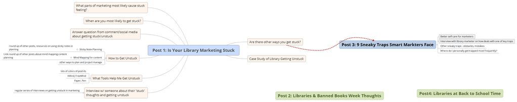 example-expanding-a-blog-post-for-is-your-library-marketing-stuck