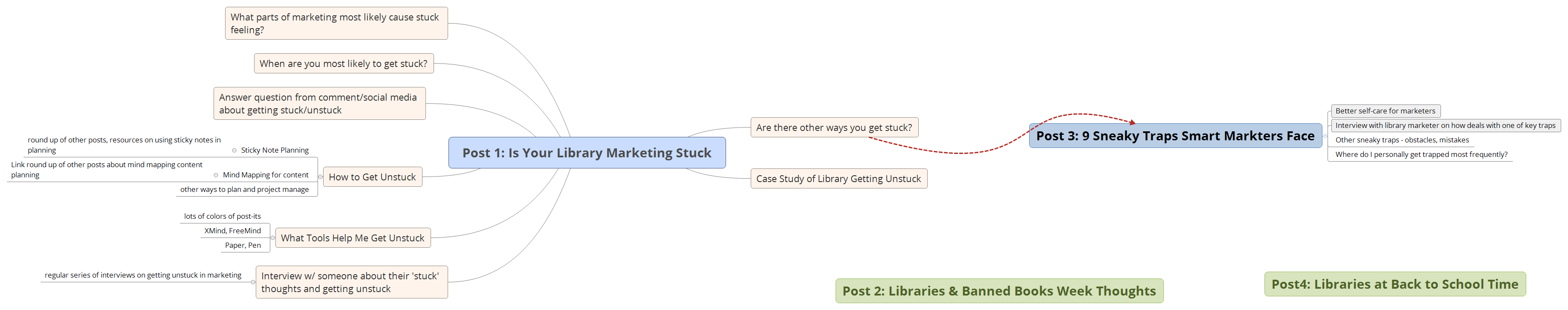 mind mapping for library marketing planning intellicraft research example expanding a blog post for is your
