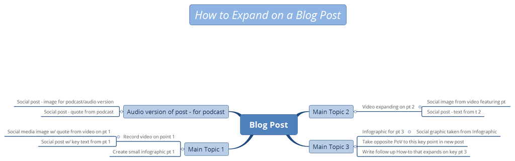 how to expand content blog posts with mind map