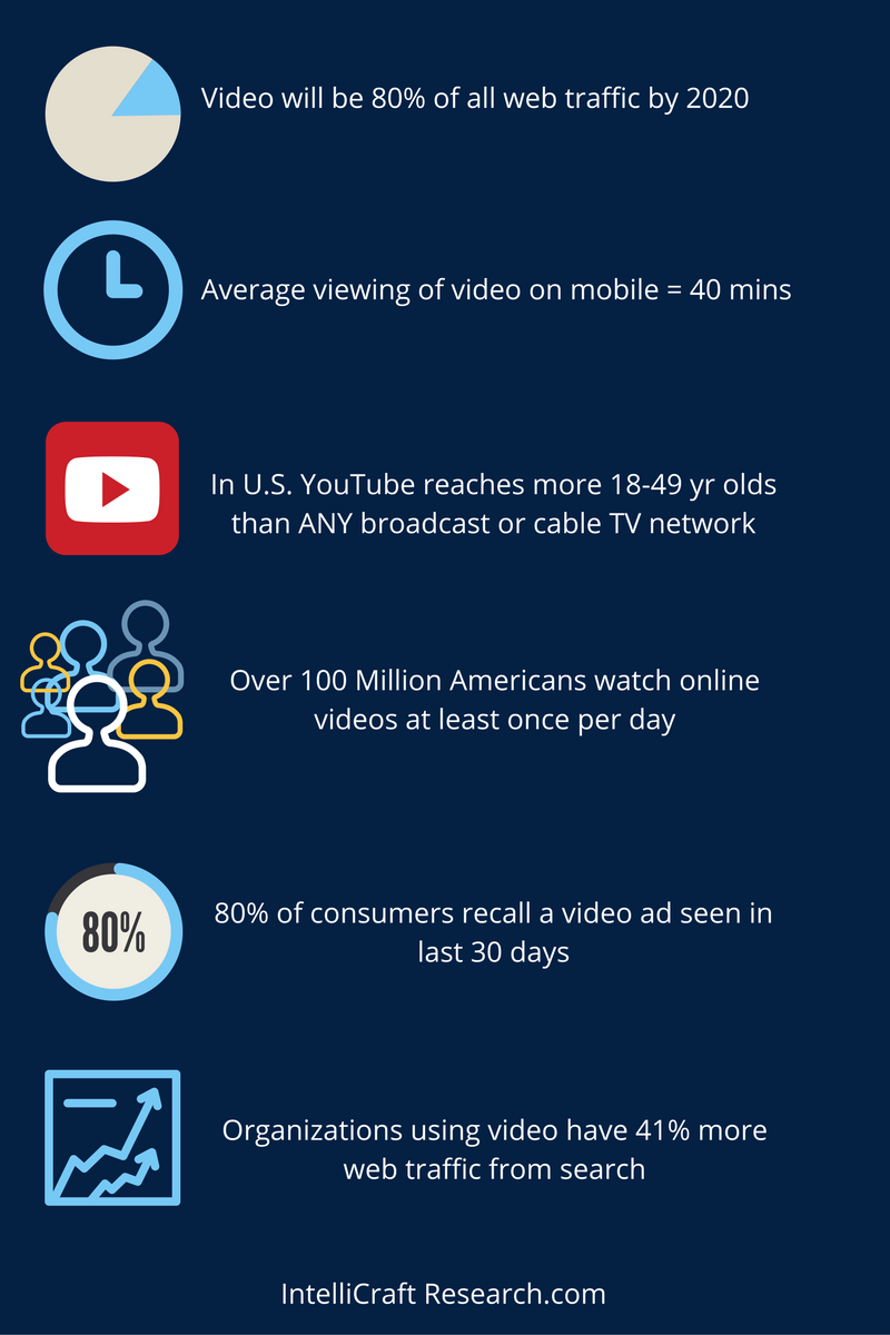 video marketing watching online stats infographic