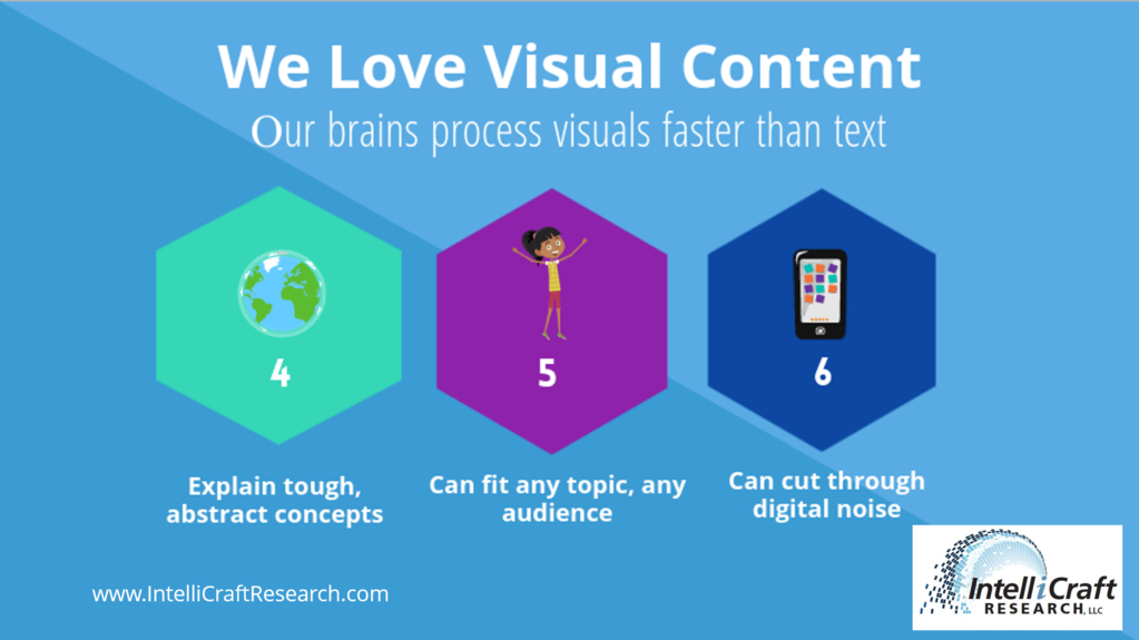 reasons why animated videos visual content appeal