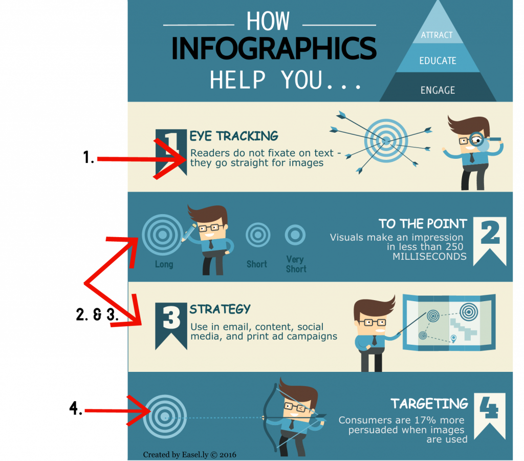 Easel.ly infographic tool showing how to make infographics