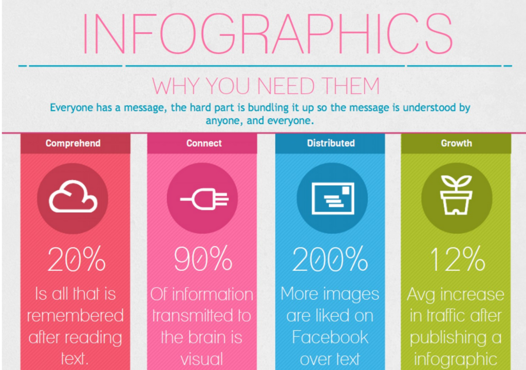 example of an infographic about why to create infographics from Visually