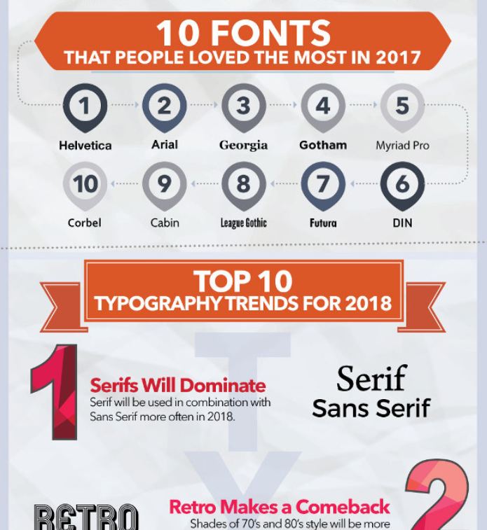 Marketing Profs Typography trends popular fonts design tips