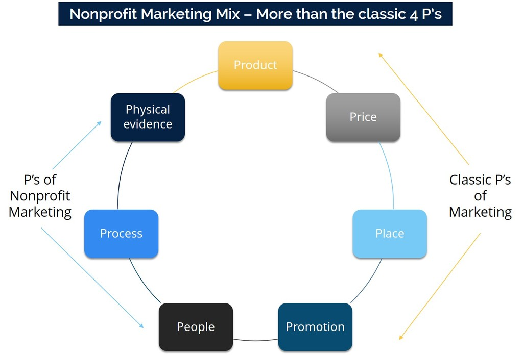 7Ps of Nonprofit Marketing Mix - Product Price Placement Promotion People Physical Evidence Process