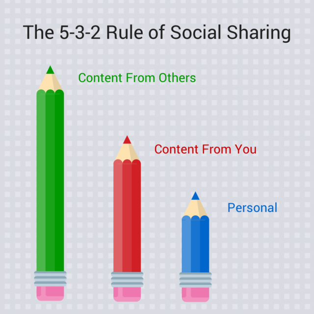 Buffer social media content sharing ratio