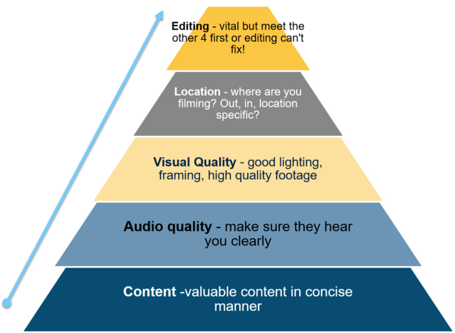 Video creation priorities pyramid graphic content audio visuals location editing